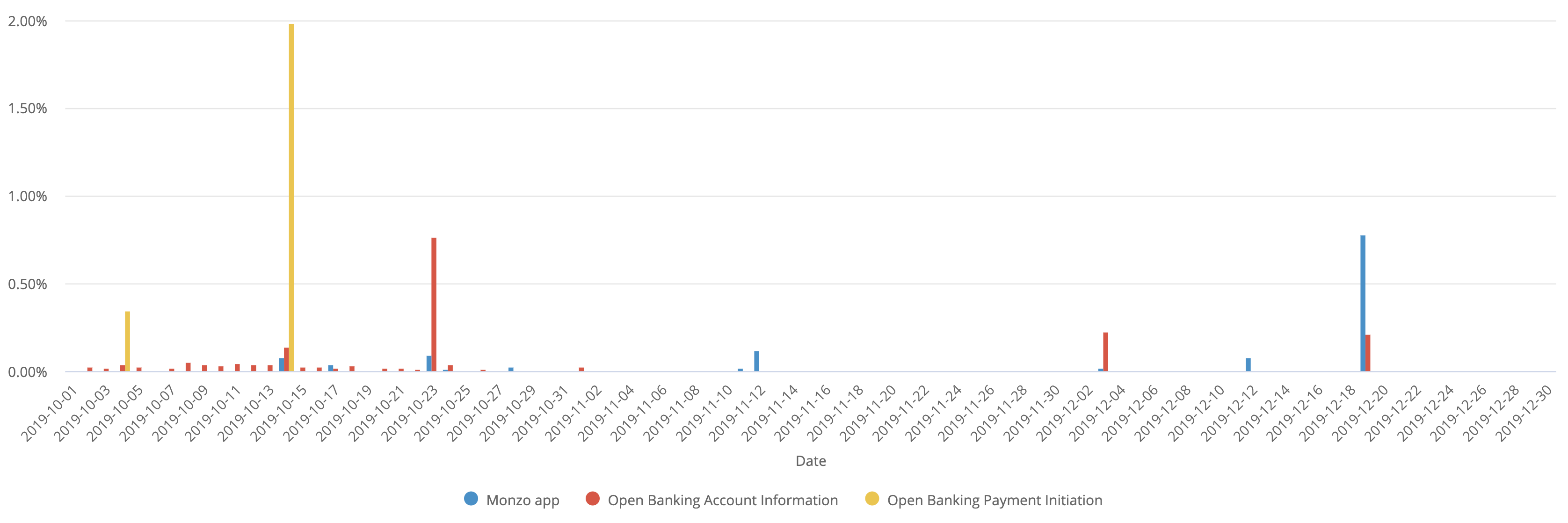A chart showing the daily error rate of the Monzo App and Open Banking APIs.                  The data used to generate this chart is included in the table below.
