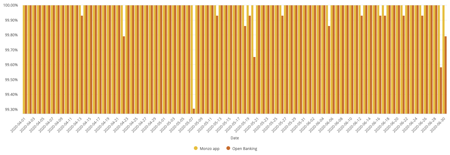 A chart showing the daily uptime of the Monzo App and Open Banking APIs.                  The data used to generate this chart is included in the table below.