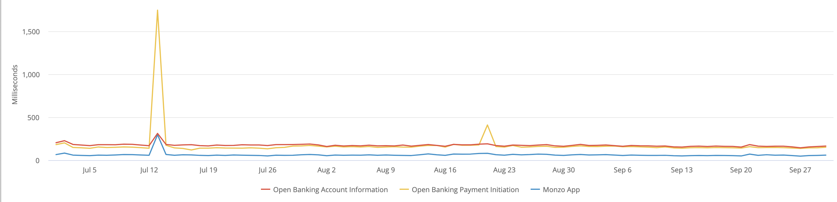 A chart showing the average request times the Monzo App and Open Banking APIs.                  The data used to generate this chart is included in the table below.
