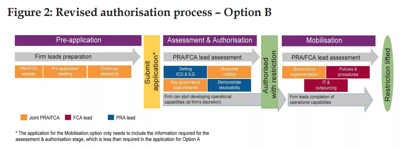 Authorisation process