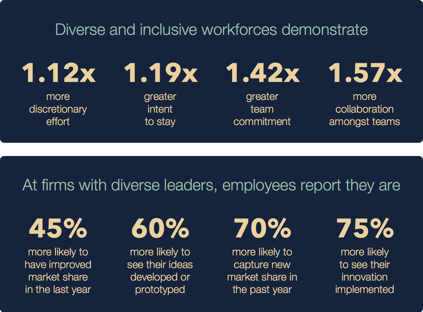 Diversity Benefits Infographic