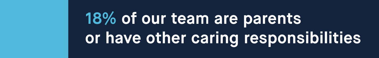 18% of our team are parents or have other caring responsibilities