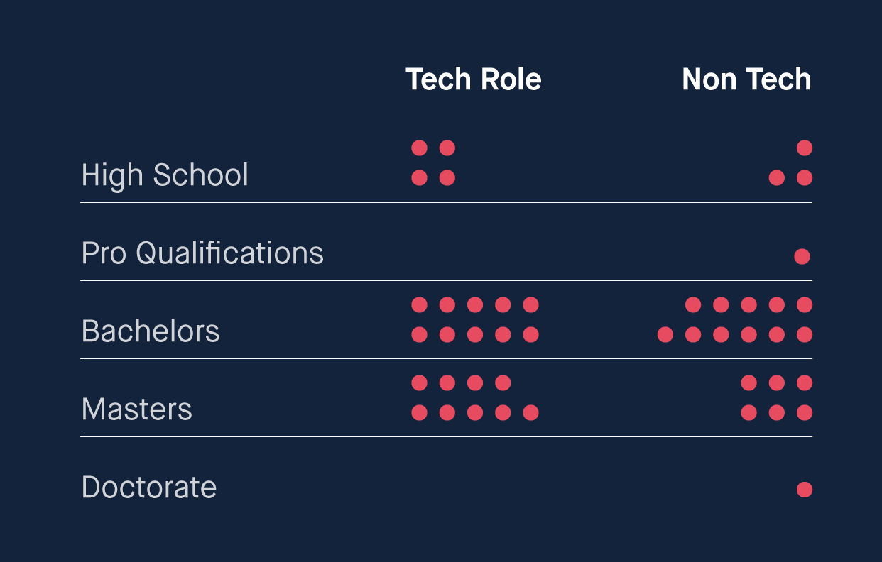 chart showing education levels span from high school to doctorate, in both technical vs non-technical roles