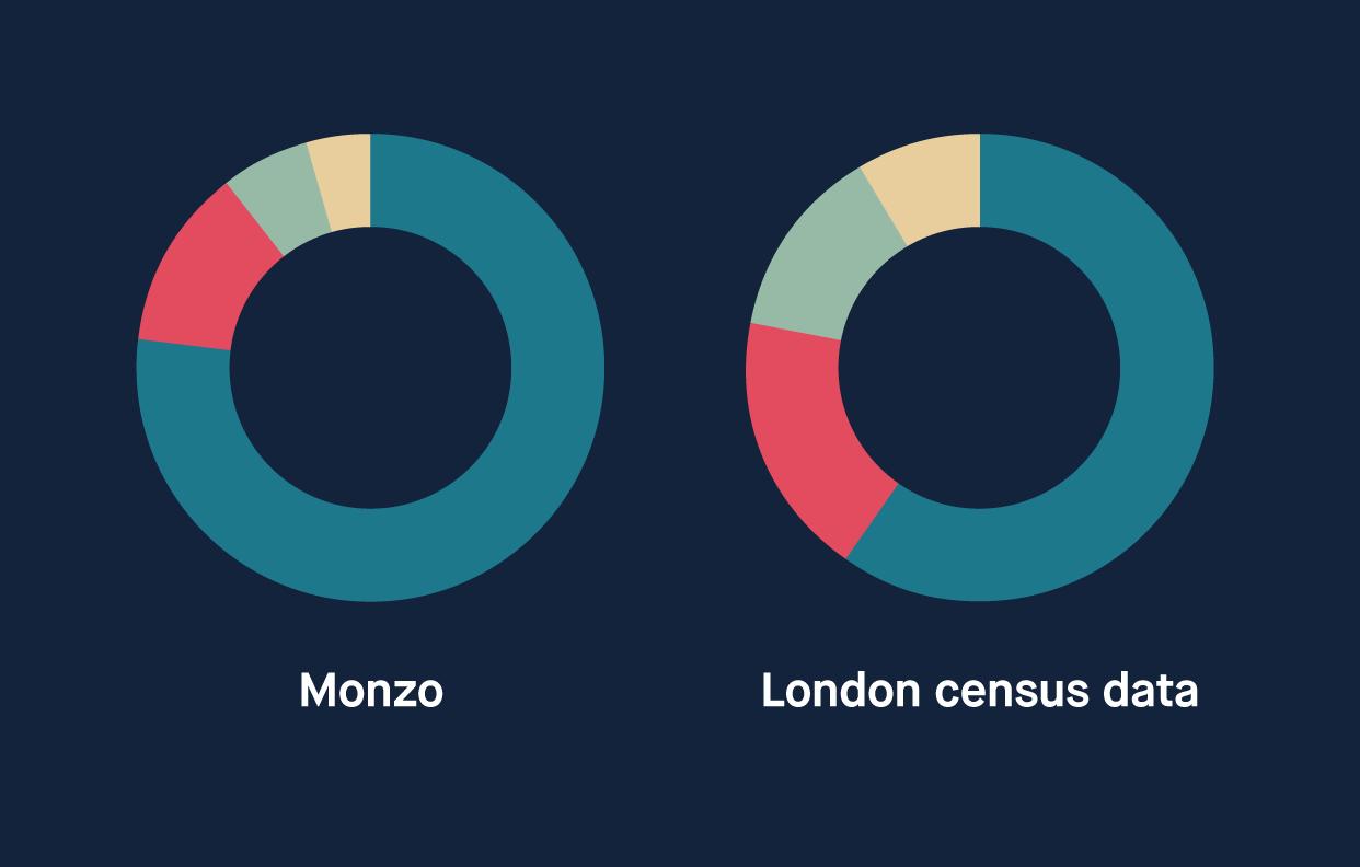 Monzo: 77% white. London: 60% white.