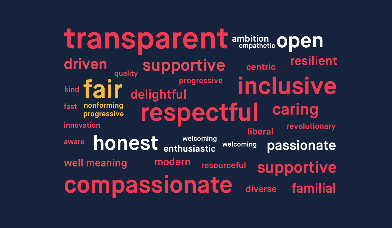 Word cloud of words submitted by Monzo employees to describe Monzo