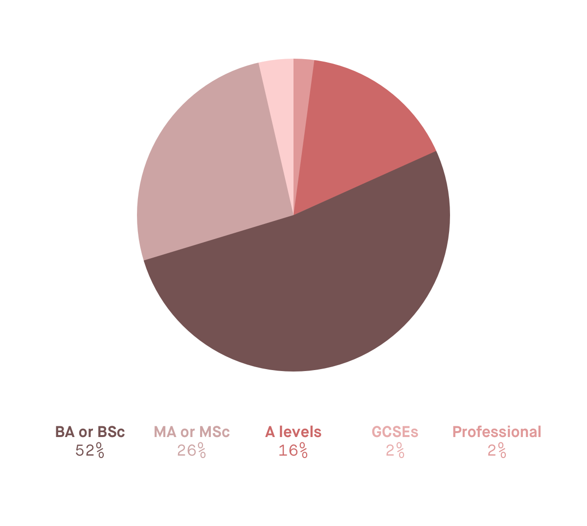 Pie chart showing the highest qualification Monzo employees have. 52% have a BA or BSc.