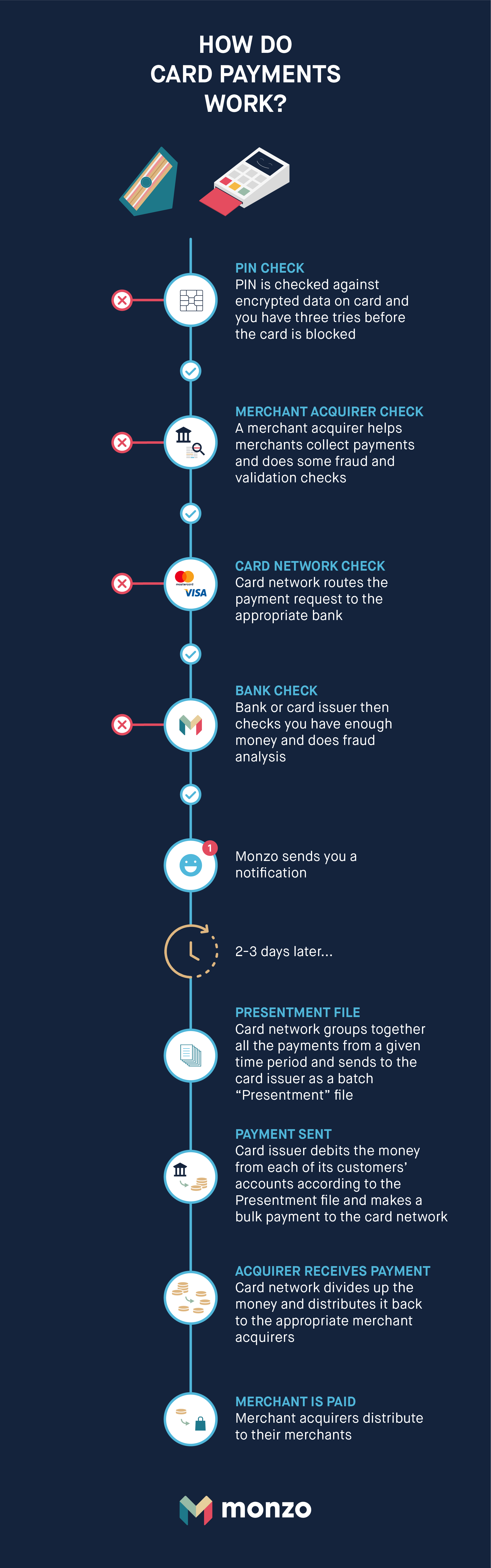 Use Monzo with Apple Pay