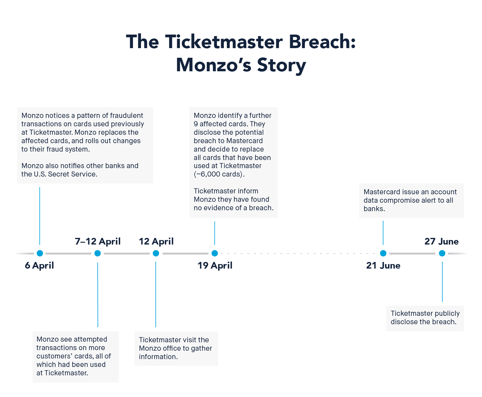Image for 'How Monzo uncovered the Ticketmaster data breach & what they did next'