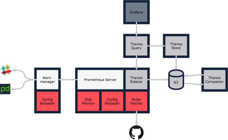 Diagram showing the Monzo monitoring architecture