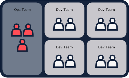 Illustration showing the Ops Team is responsible for all on-call. Developers don't get involved.