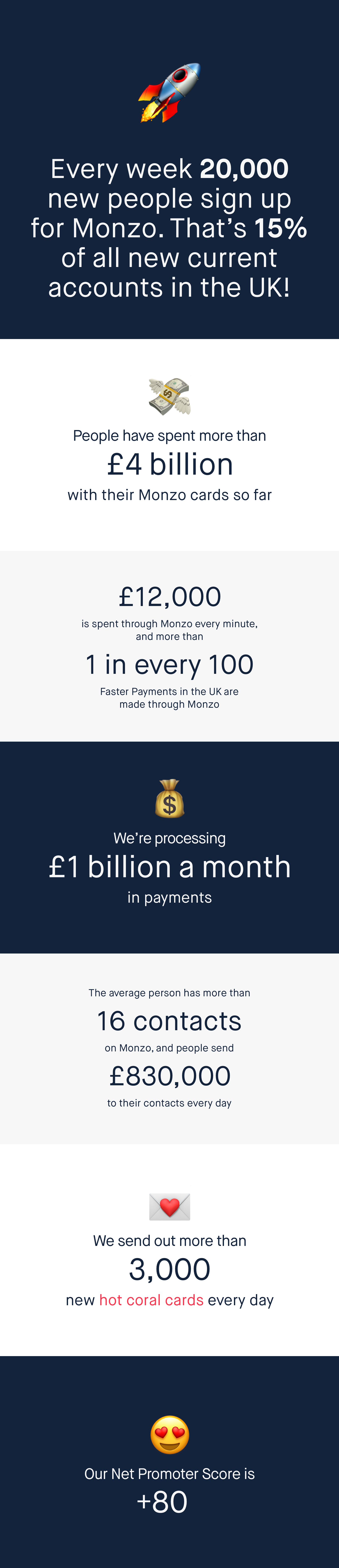 Infographics sharing stats about Monzo