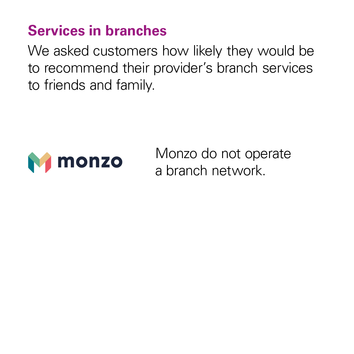 Image showing that Monzo didn't receive a score from the CMA for the Services in Branches category because Monzo doesn't have any branches.
