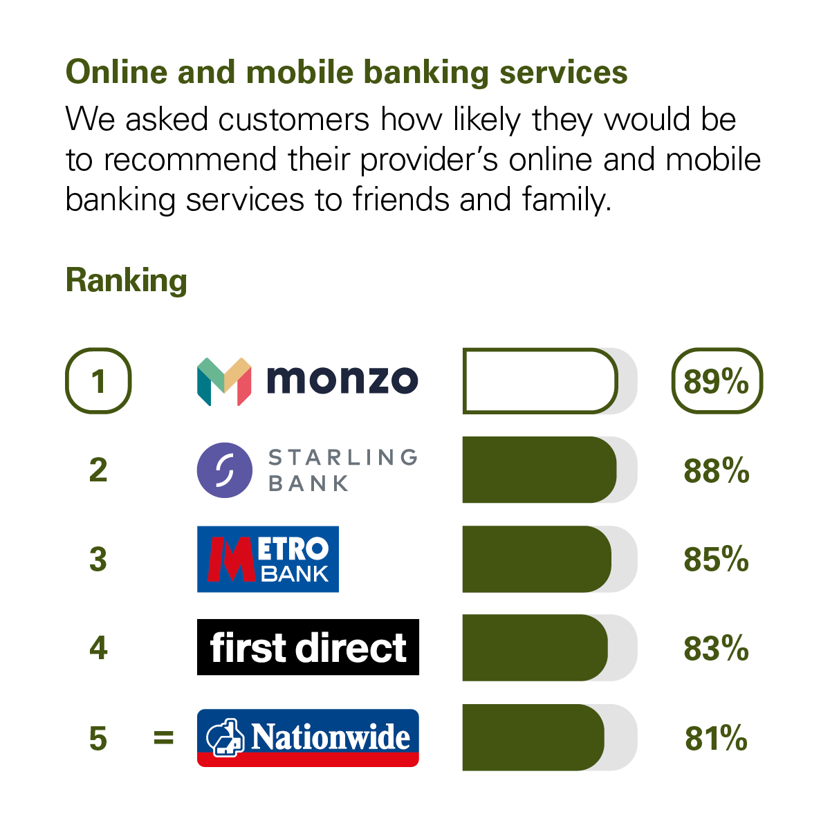 Graph showing the results of the CMA scoring of UK banks in the Online and Mobile Banking Services category. The CMA asked customers how likely they would be to recommend their provider's online and mobile banking services to friends and family. The rankings with percentage scores are: 1 Monzo, with 89%. 2 Starling, with 88%. 3 Metro Bank, 85%. 4 First Direct, with 83%. 5 Nationwide, with 81%.