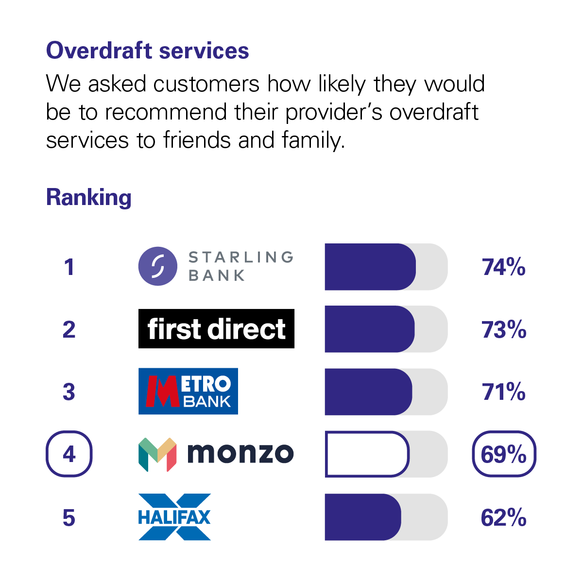 Graph showing the results of the CMA scoring of UK banks in the Overdraft Services category. The CMA asked customers how likely they would be to recommend their provider's overdraft services to friends and family. The rankings with percentage scores are: 1 Starling, with 74%. 2 First Direct, with 73%. 3 Metro Bank, with 71%. 4 Monzo, with 69%. 5 Halifax, with 62%.